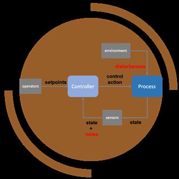 Picture for category مدلسازی، شبیه سازی و کنترل فرآیندها